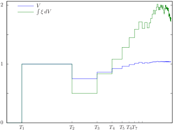 A non-pathwise stochastic integral of an FV Process