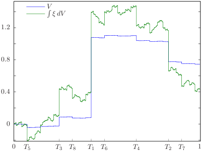 A nowhere-pathwise stochastic integral of an FV Process